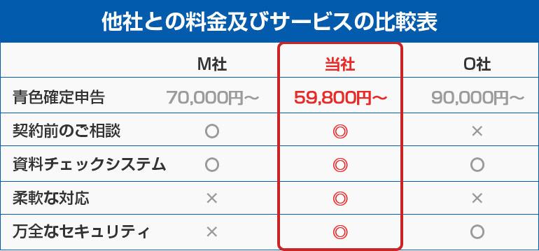 他社との料金及びサービスの比較表